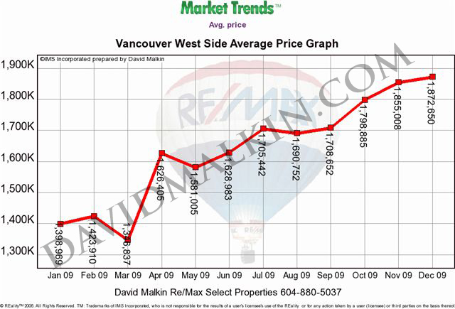 2010-01Vancouver West Side Average Price Graph