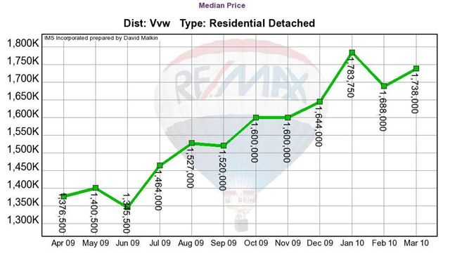 2010-04Vancouver West Residential Detached Median Price.jpg