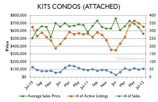 Kits Condos Statistics July 2012