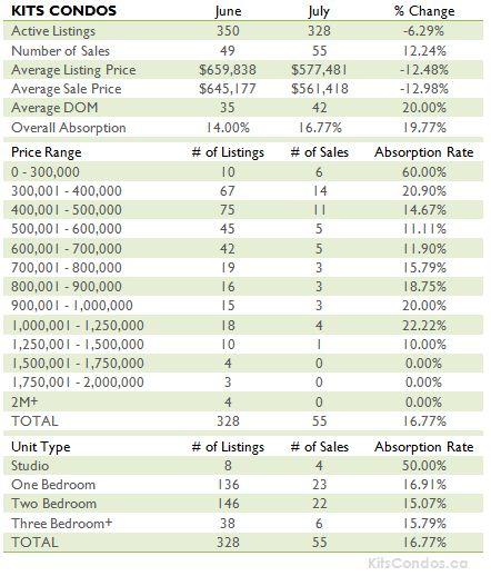 Kits Condos July 2012 Table
