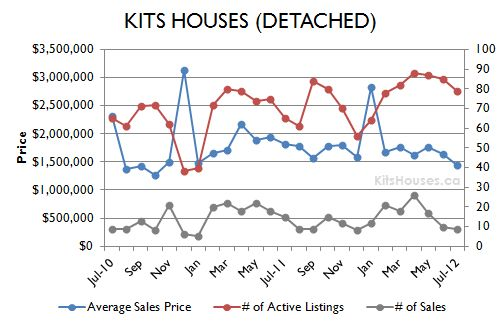 Kits Houses July 2012 Graph