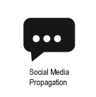 Social Media Propagation Vancouver Real Estate - David Valente