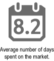 Average Number of Days On Market David Valente Vancouver Real Estate North Shore