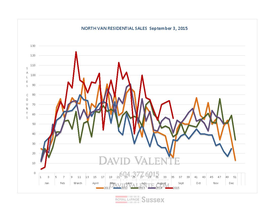 SALES Graph-NorthShore-Sept4th_Page_1.jpg
