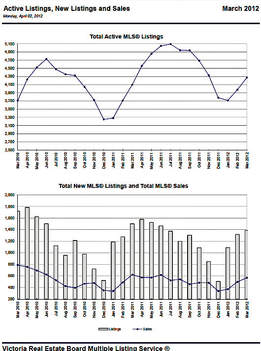04-11 Victoria Real Estate Stats
