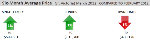 04-11 Victoria Six Month Average Home Graph