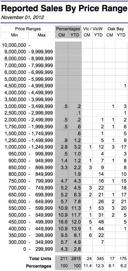11-2012 Victoria Home Sales By Price Range