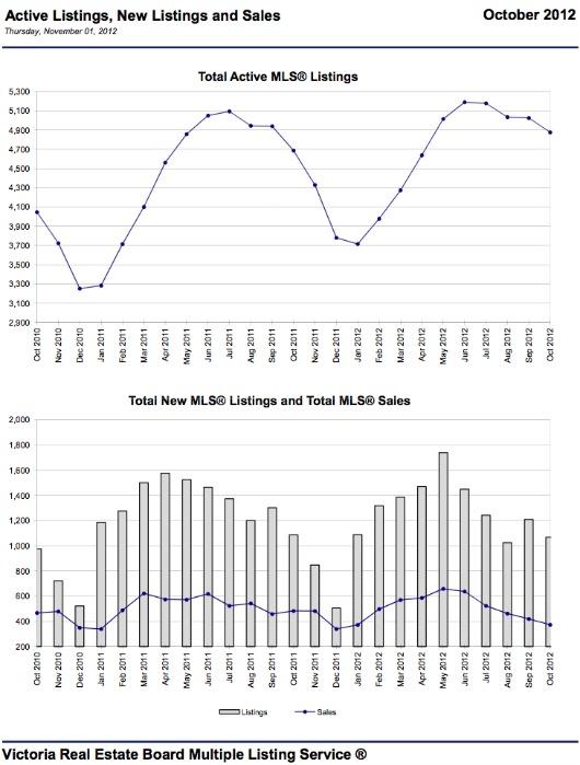 11-2012 Victoria Listings vs. Sales Graph