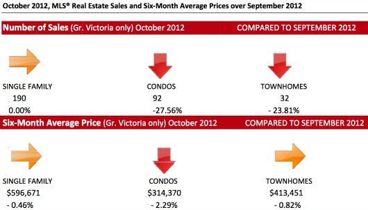 11-2012 Victoria Real Estate Stats