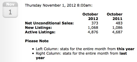 11-2012 Victoria Year By Year Sale Stats