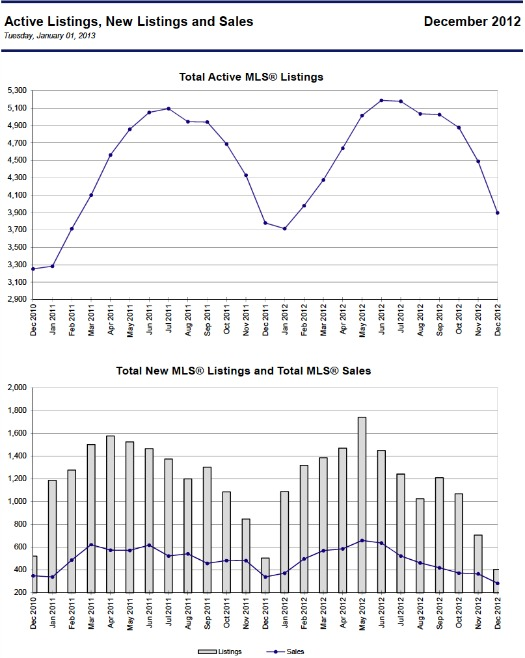 01-2013 Victoria Active Listings and Sales Graph