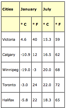 Canadian City Climate Comparison