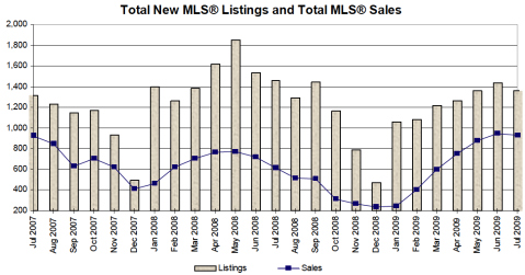 July 09 Victoria Real Estate Market Update