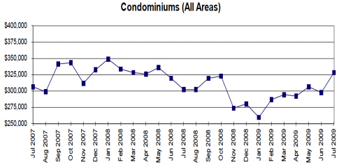 July 09 Victoria Real Estate Condo Update