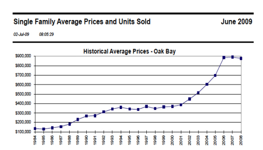 Oak Bay Historical Prices June 09