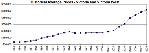 Sept. 09 Historical Prices