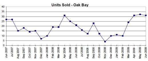 Sept. 09 Oak Bay Sold Homes