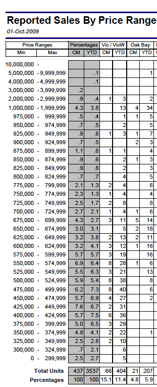 Sept. 09 Victoria Oak Bay house sales by price range