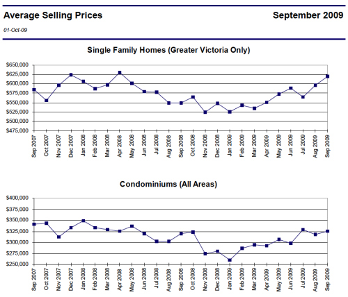 Sept 09 Victoria Average Price Stats
