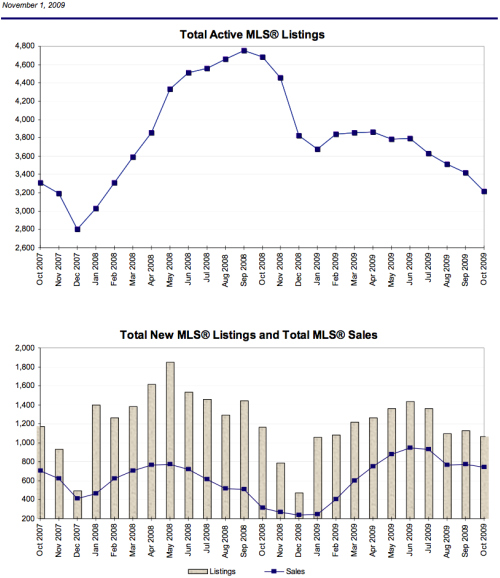 Oct. 09 Stats For Victoria Real Estate