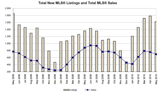 May 2010 Listings vs Sales Graph