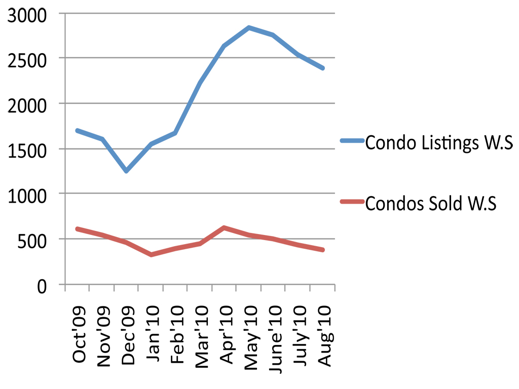 August '10 Downtown & Westside Vancouver Real Estate Market Update (Graph) - By Jay McInnes