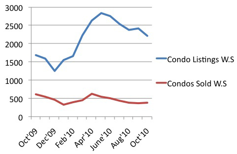 Oct'10 market update Graph - NEW - CrosstownCondos.com