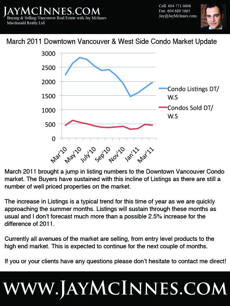 March 2011 Market Update.jpg