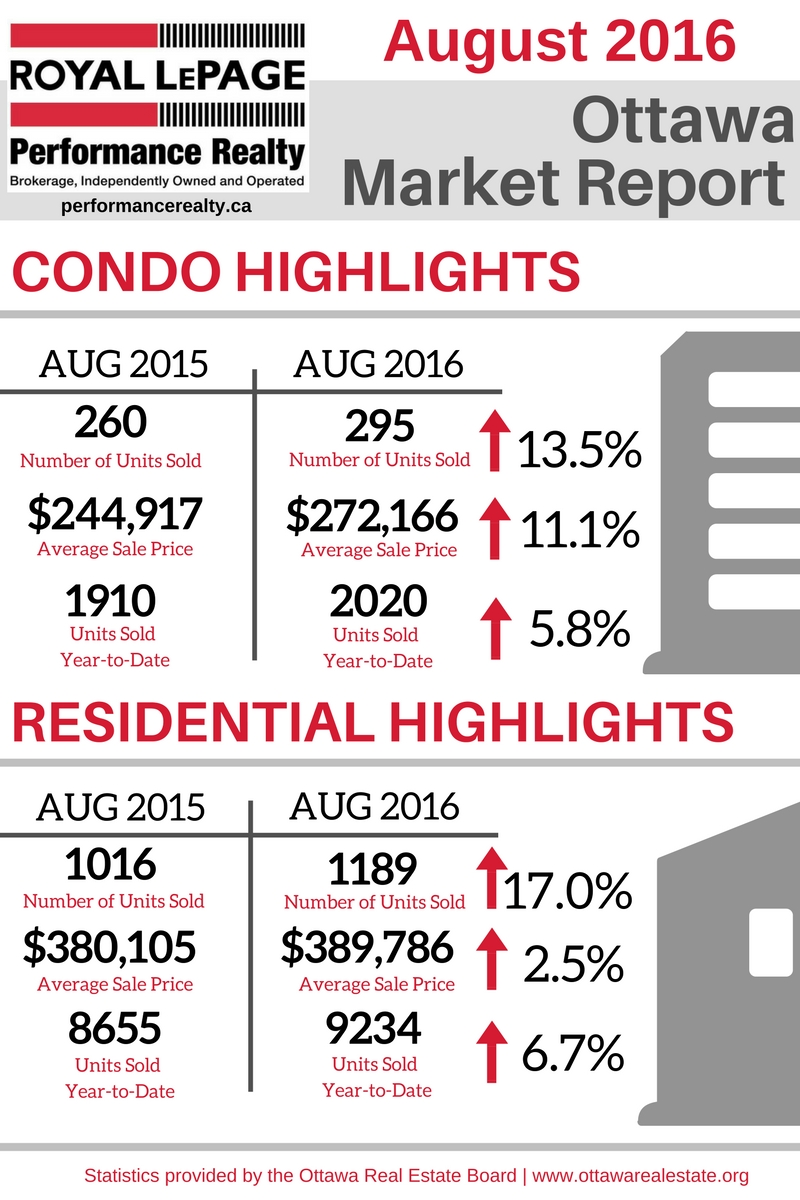 Ottawa Market Report Graphic Revised - Aug 2016.jpg