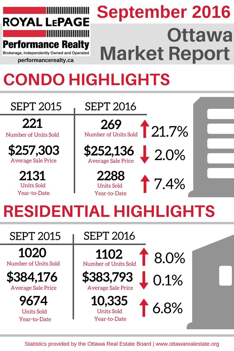 Ottawa Market Report Graphic - Sept 2016.jpg