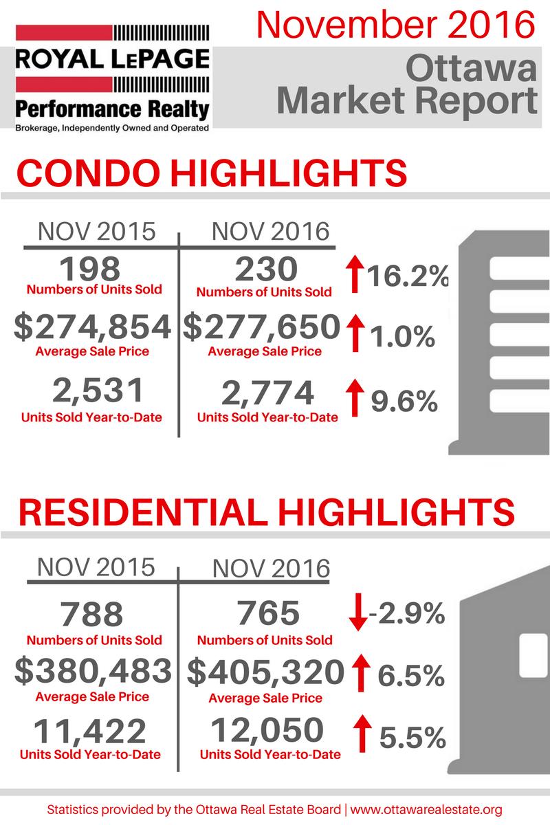 Ottawa Market Report.png