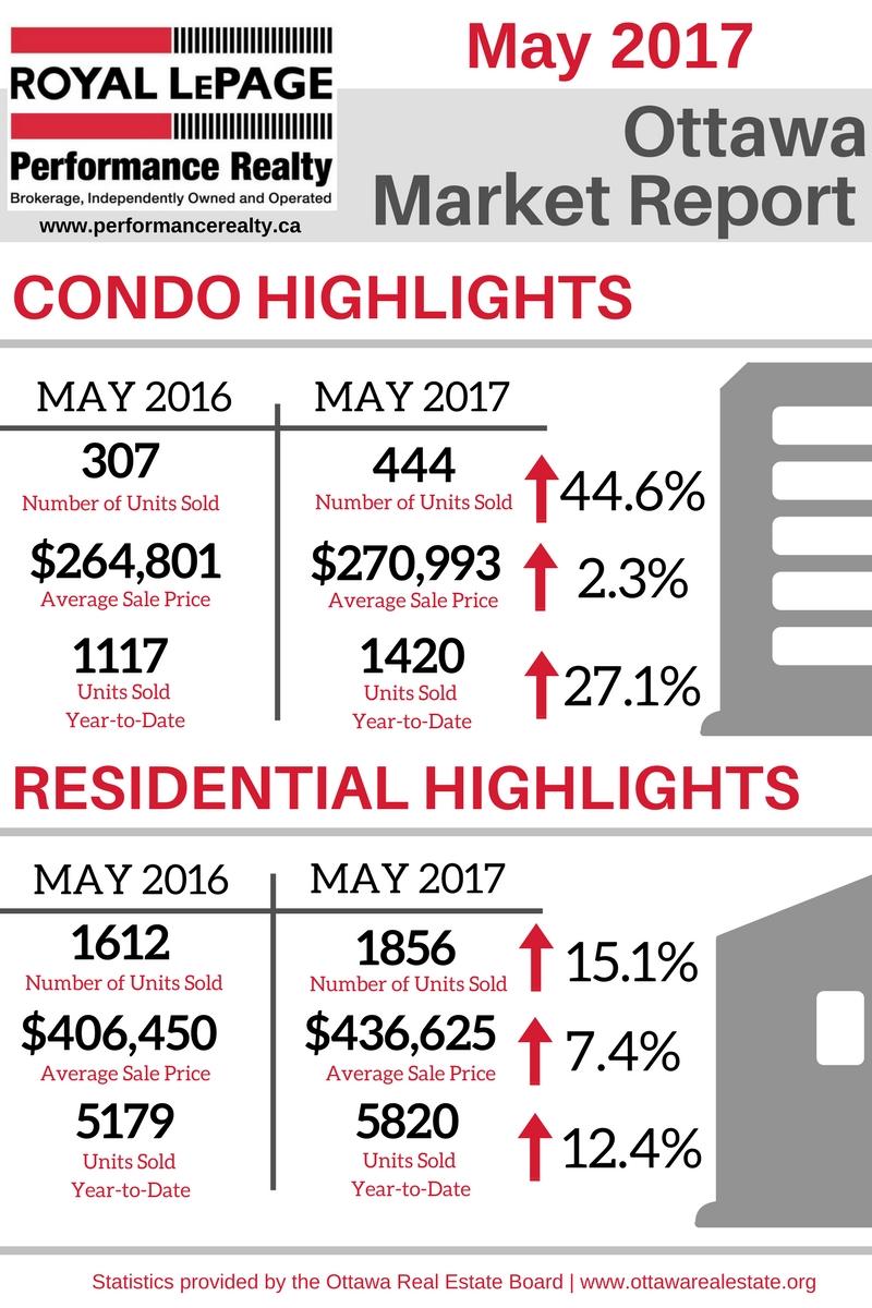 Ottawa Market Report Graphic - May 2017.jpg