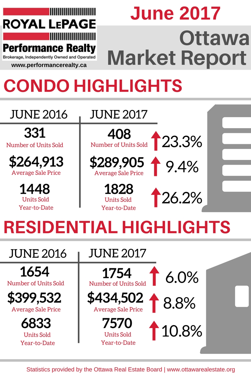 Ottawa Market Report Graphic June 2017.jpg