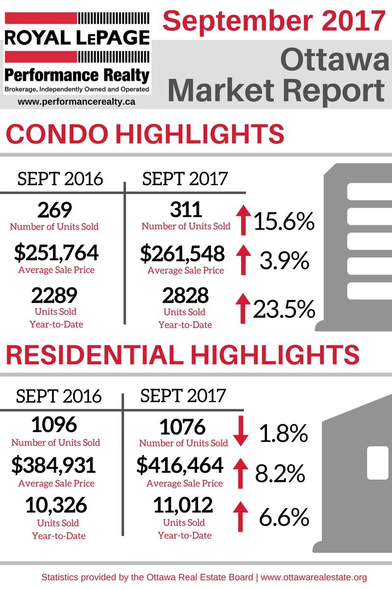 Ottawa Market Report Graphic - Sept 2017.jpg