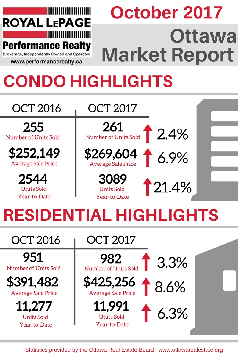 OCT 2017 -OREB Market Report Graphic.jpg