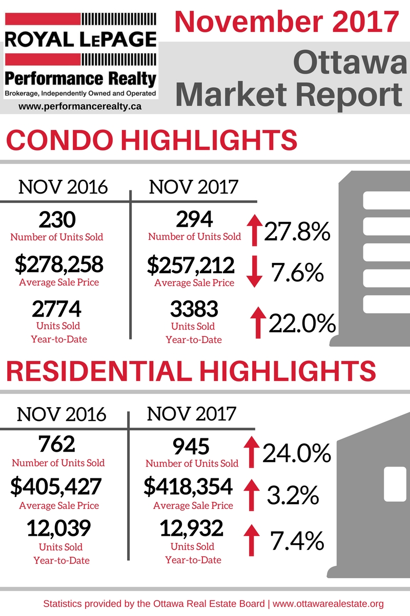 Ottawa Market Report Graphic - November 2017.jpg