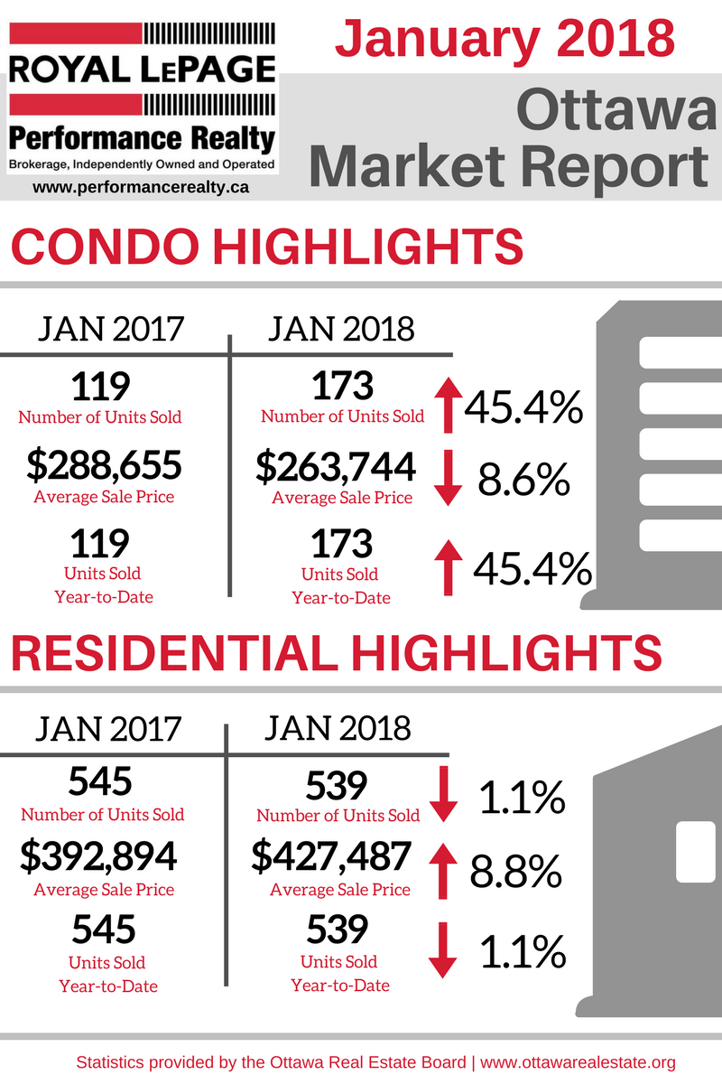 Ottawa Market Report Graphic - Jan 2018.png