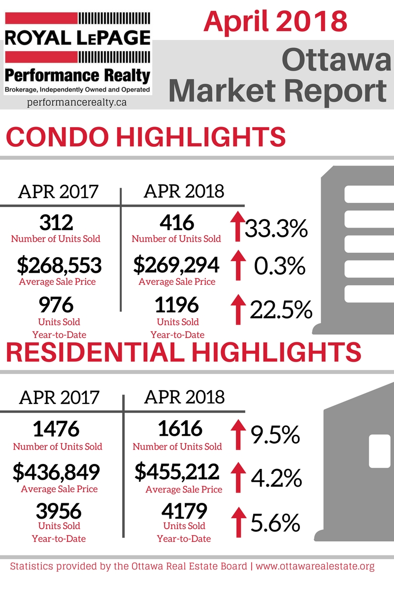 Ottawa Market Report Graphic - April 2018.jpg