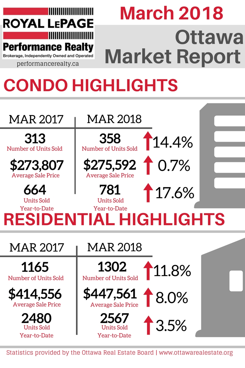 Ottawa Market Report Graphic - Mar 2018.jpg
