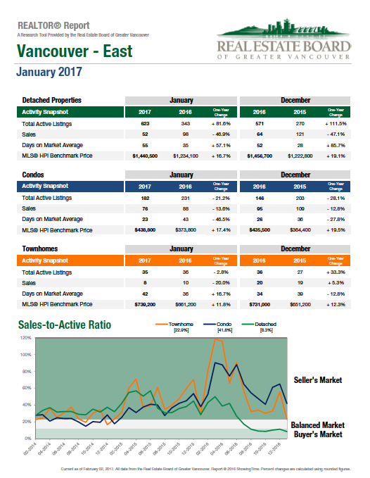 2017-01-East Vancouver Real Estate Statistics Graph.png