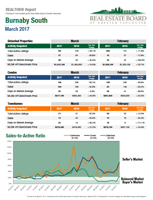 March 2017 Burnaby South Real Estate Statistics graph.png