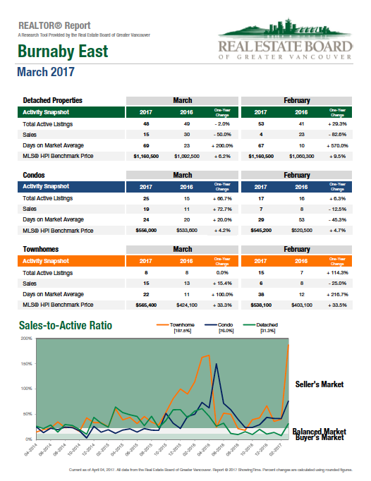 March 2017 Burnaby East Real Estate Statistics Graph.png