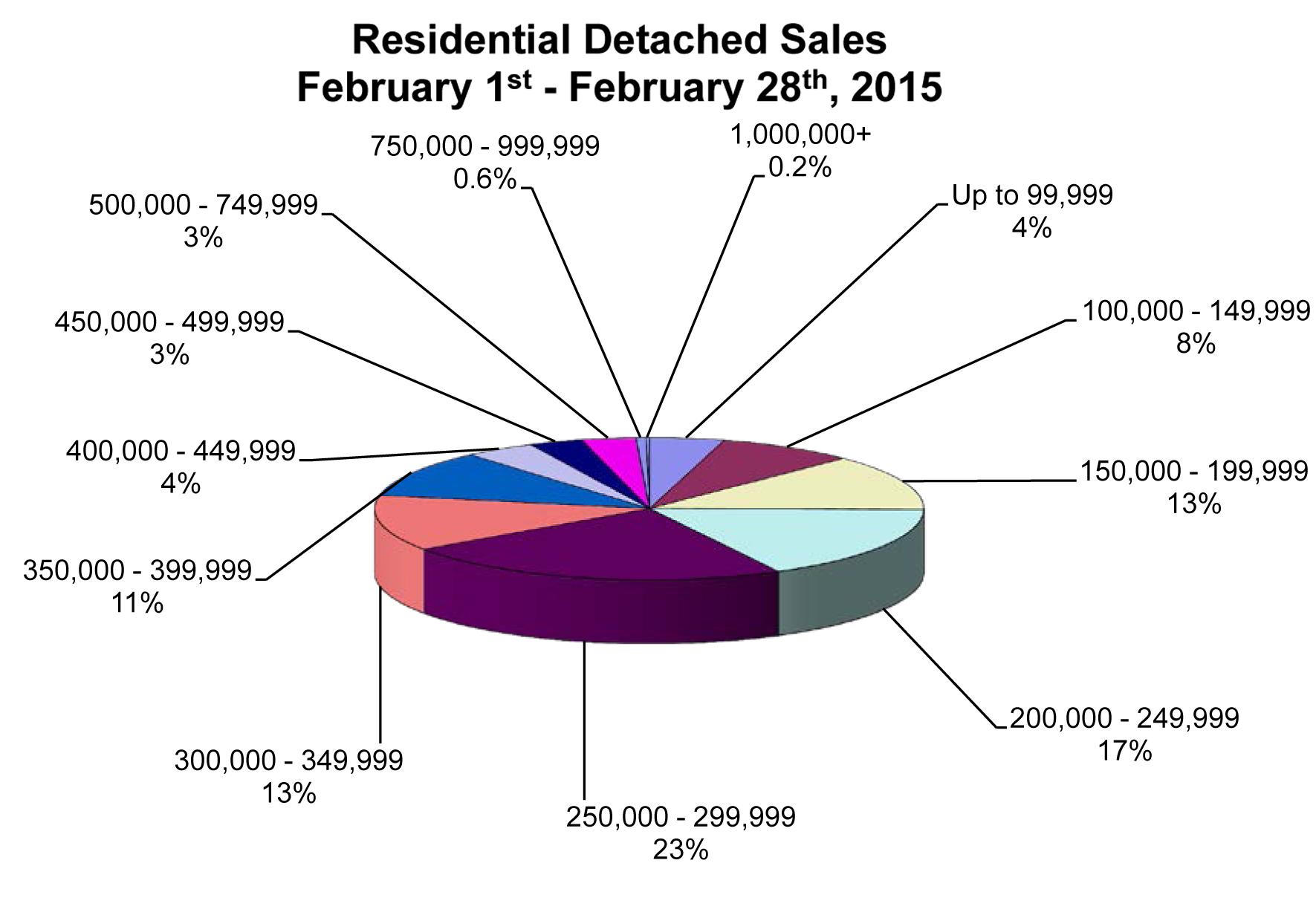 2015-03-05 RD Sales Pie Chart.jpg