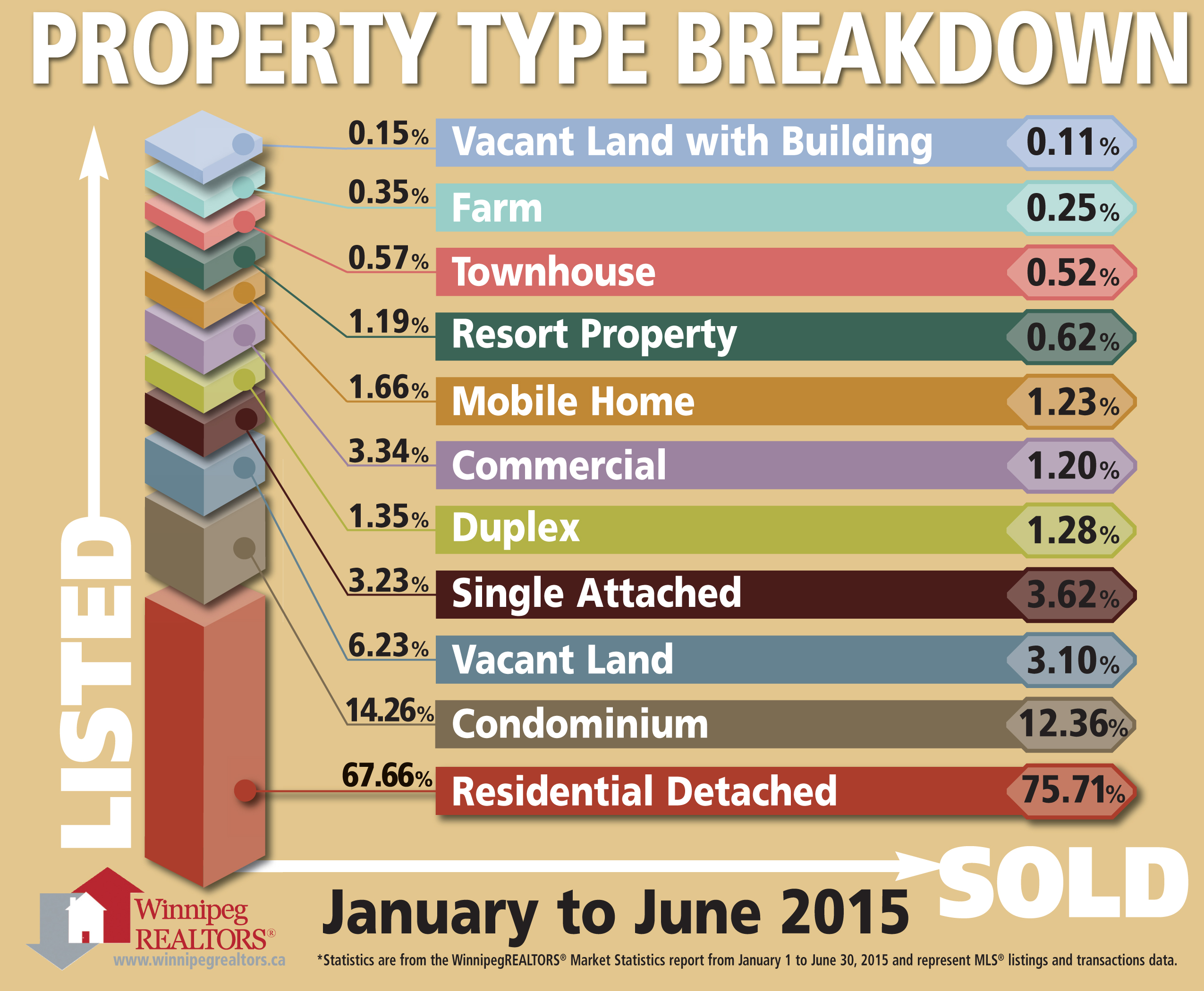 2015-07 Property Type Breakdown.jpg