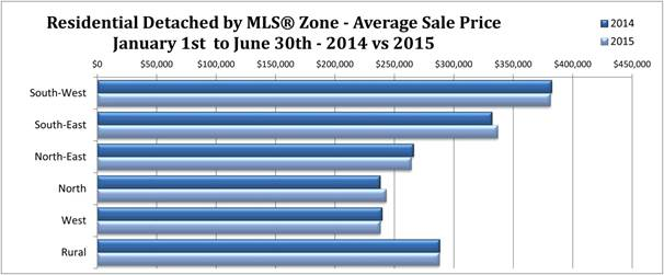 2015-07 Residential Av Sale Price.jpg