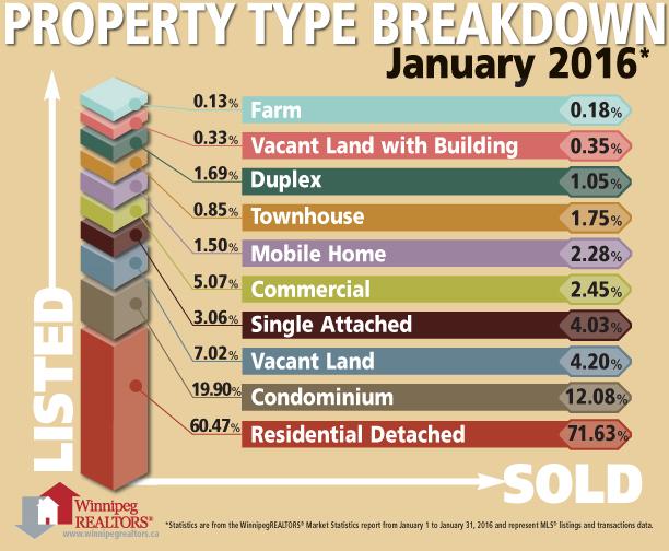 Jan 2016 - Property Type.jpg
