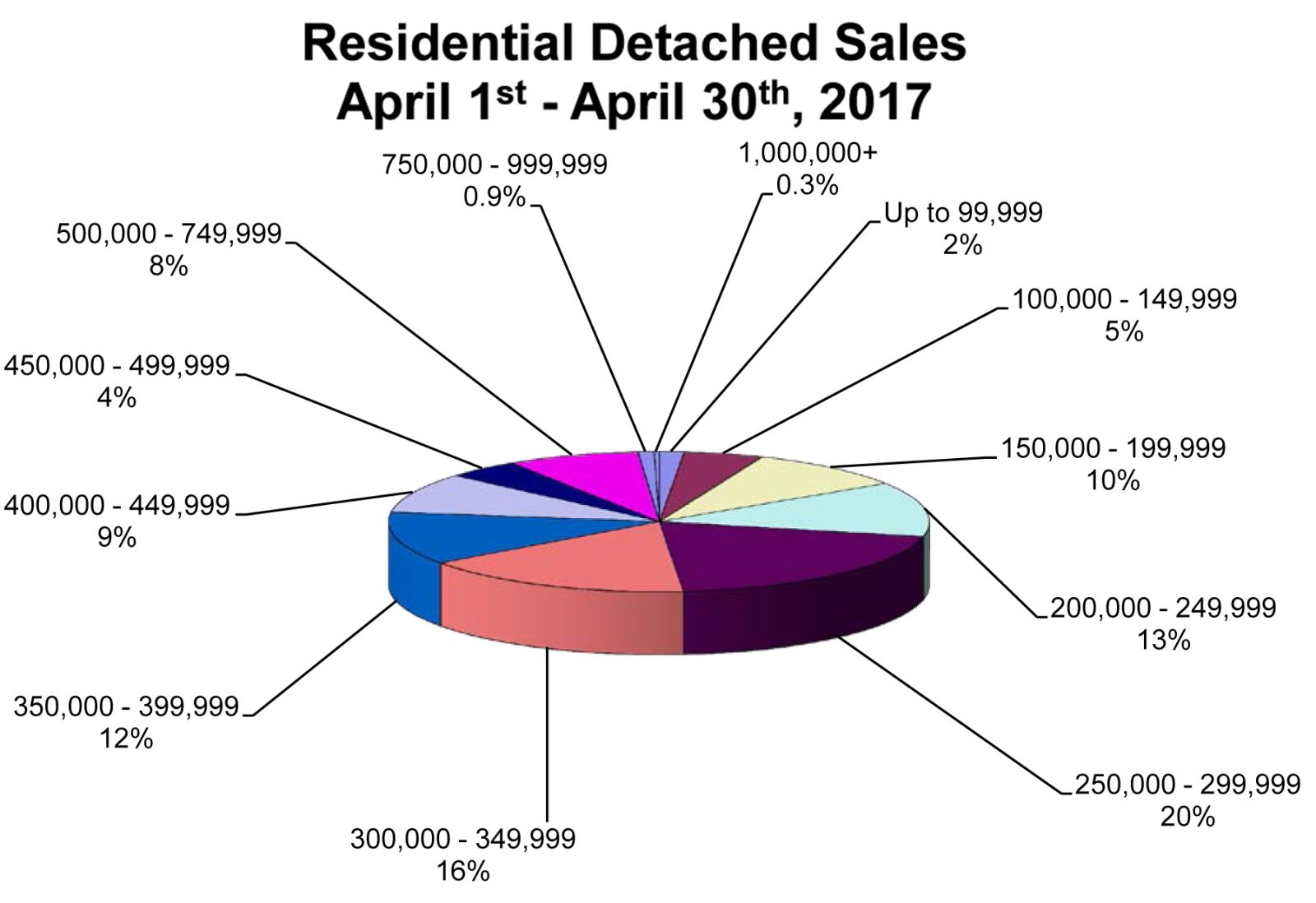 RD Sales Pie Chart April 2017.jpg