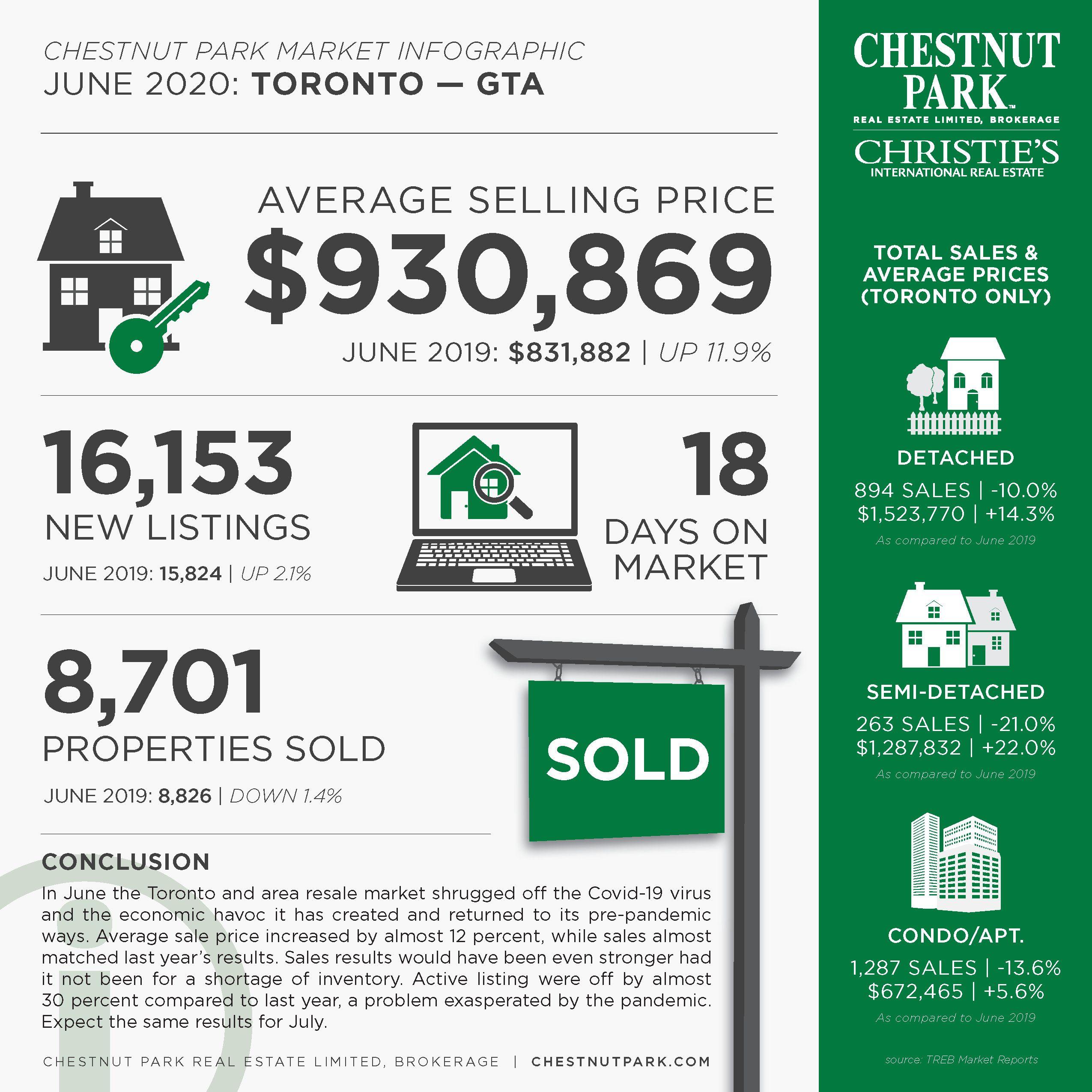 Toronto_MarketReport_June2020.jpg