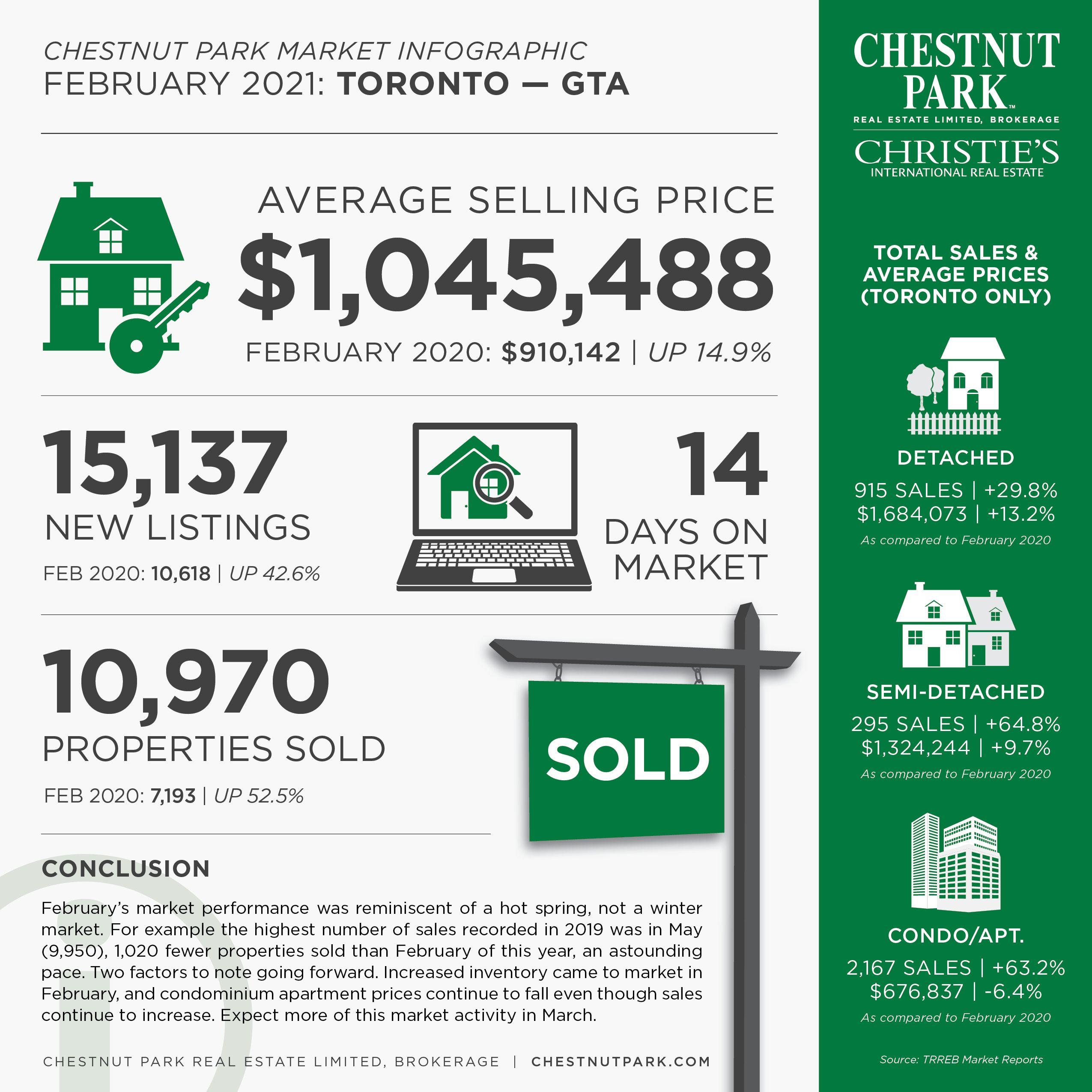 Toronto_MarketInfographic_Feb2021 (1).jpg