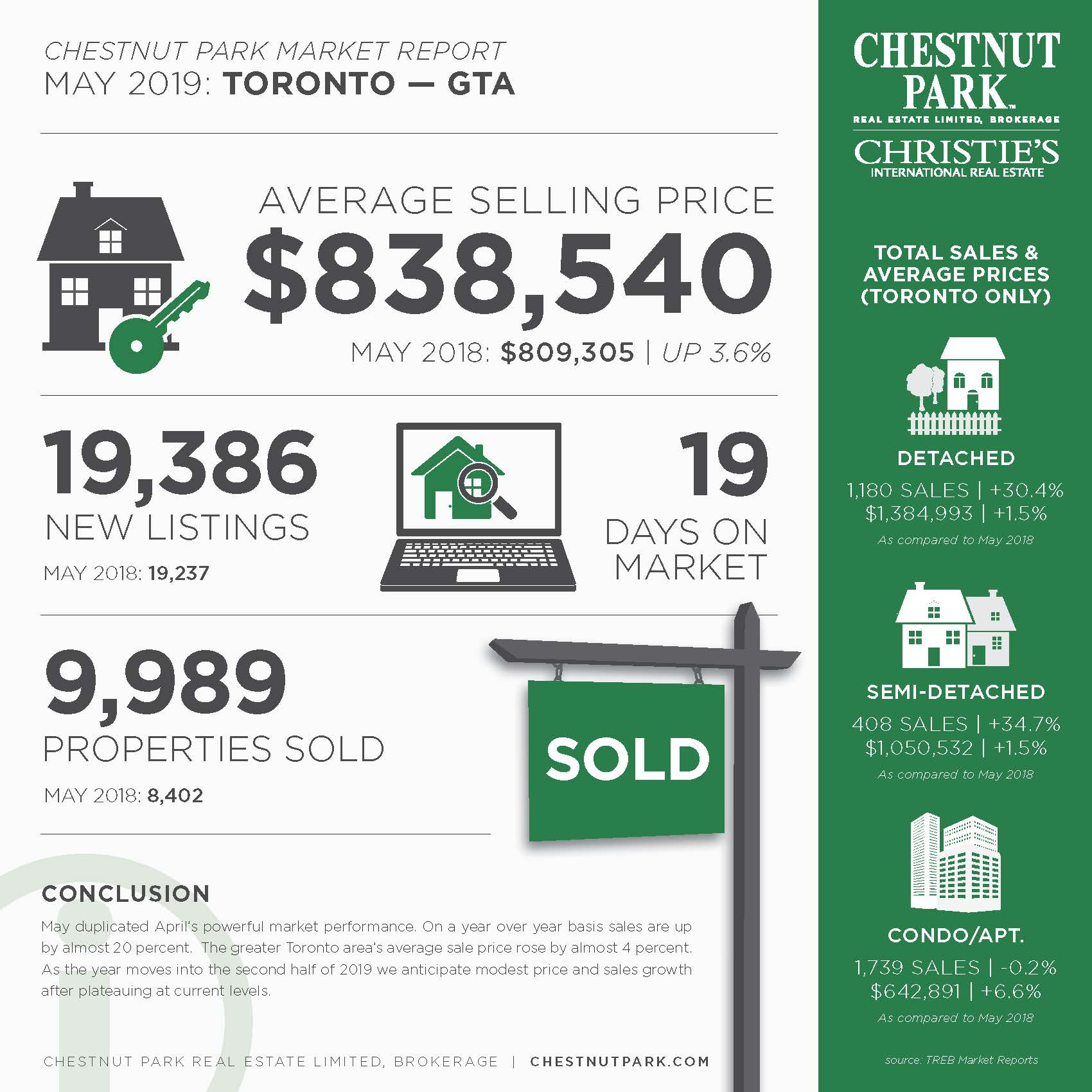 Toronto Market Report JPG[45891] May.jpg